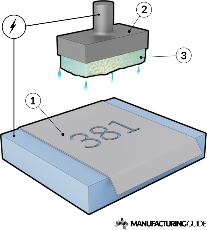 electrochemical marking