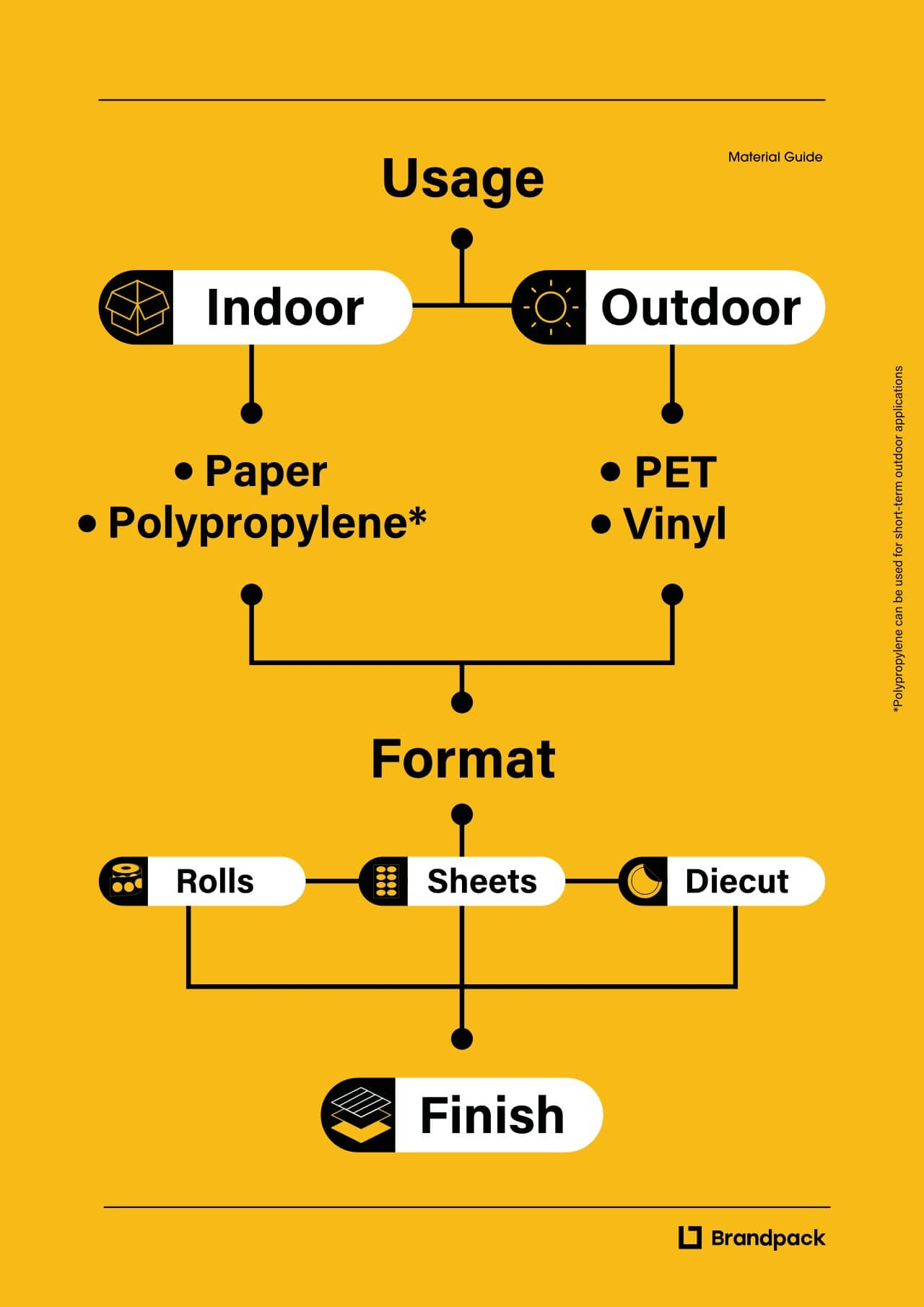 use of polypropylene in graphic industry